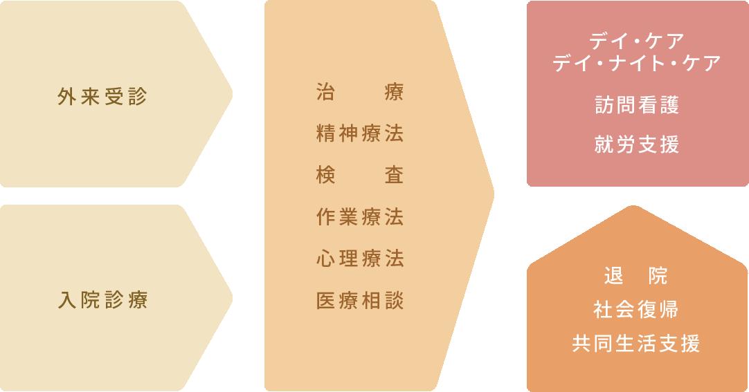 杉田病院の医療の取組み